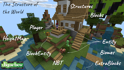 Structure elements in a Minecraft world